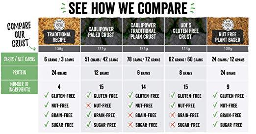 Cauliflower Italian Flatbread Pizza Crusts stats